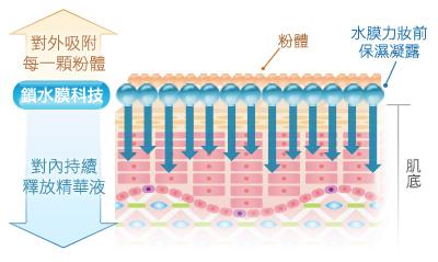 鎖水膜科技